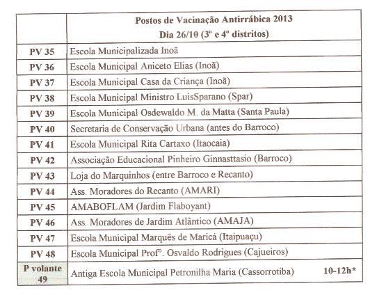 Postos de Vacinação no 3º e 4º distrito de Maricá.