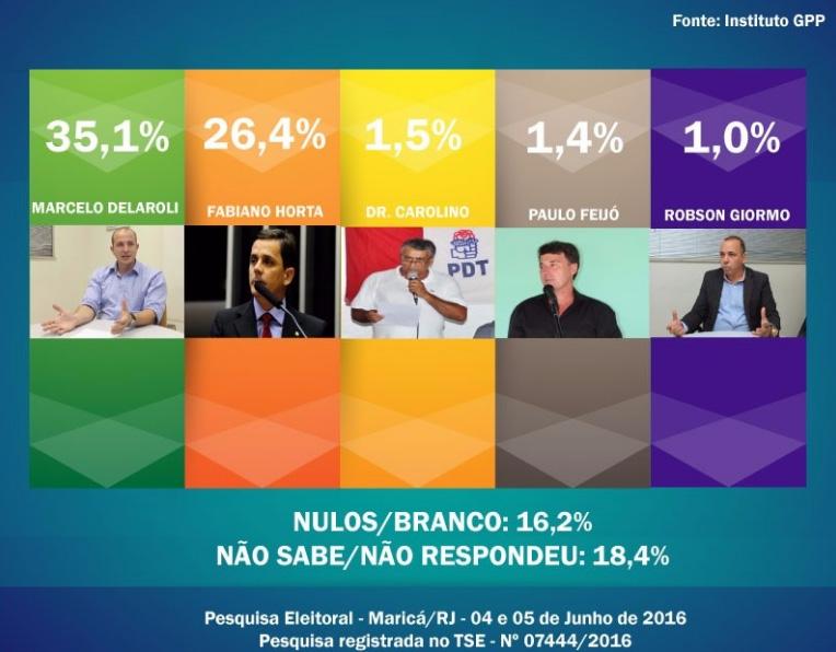 pesquisa-eleitoral-marica16