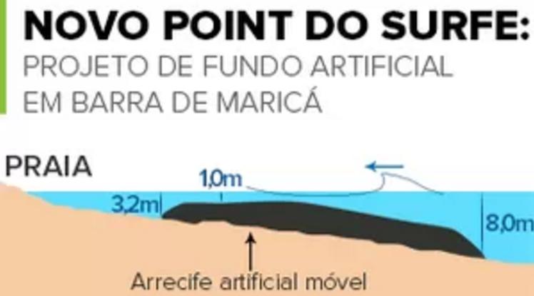 Maricá: Fundo artificial próximo de virar realidade